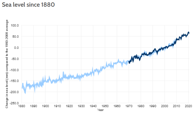 NOAA sea level rise from 188 through 2020